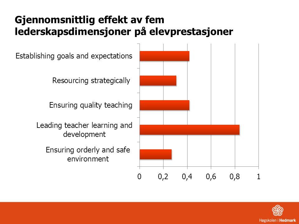 Gjennomsnittlig effekt av fem lederskapsdimensjoner på elevprestasjoner