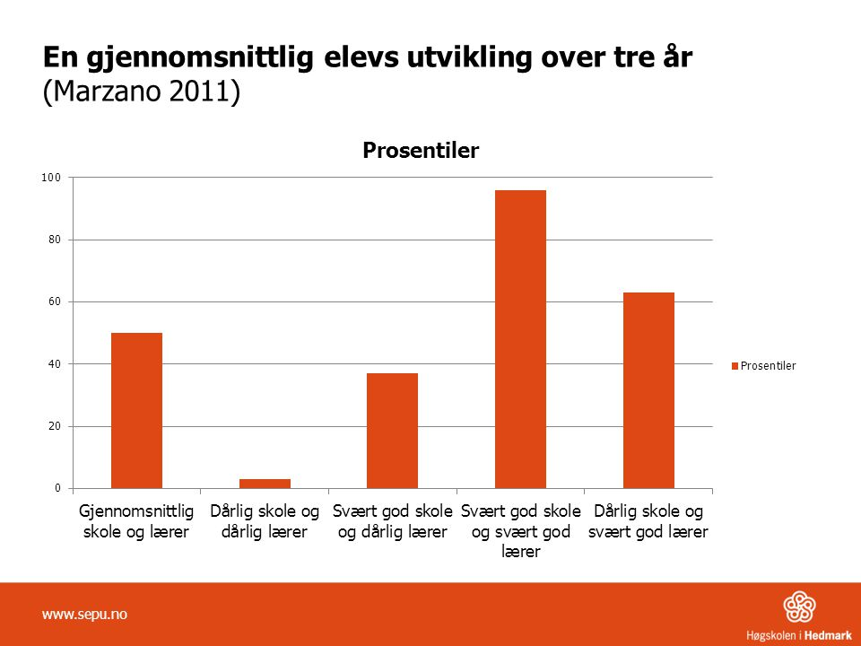En gjennomsnittlig elevs utvikling over tre år (Marzano 2011)