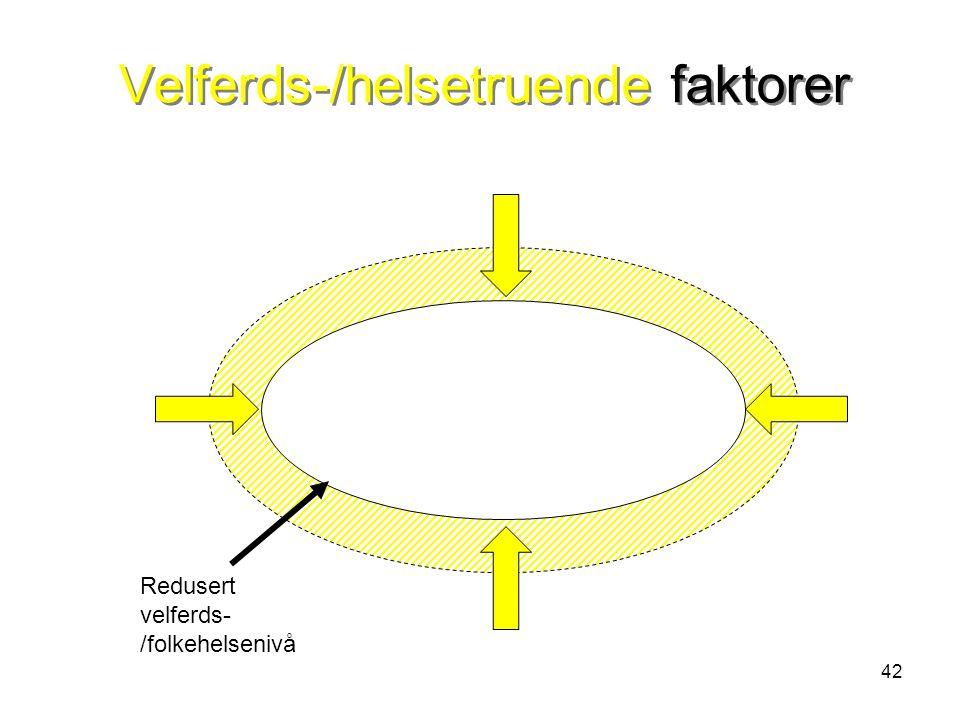 Velferds-/helsetruende faktorer