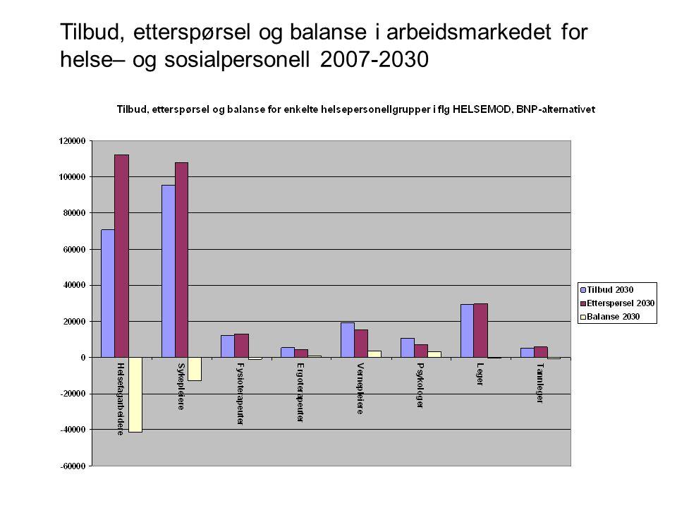 Tilbud, etterspørsel og balanse i arbeidsmarkedet for