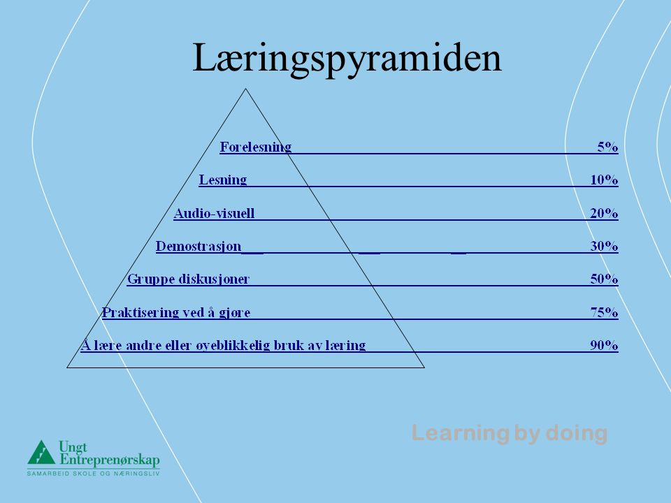 Læringspyramiden Learning by doing