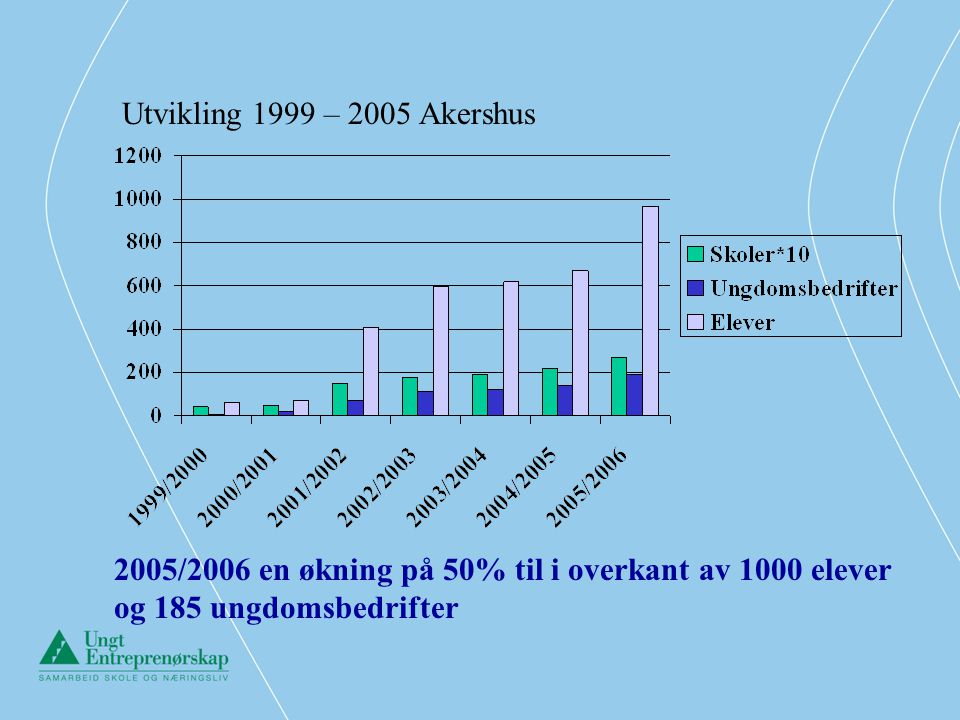 Utvikling 1999 – 2005 Akershus 2005/2006 en økning på 50% til i overkant av 1000 elever og 185 ungdomsbedrifter.
