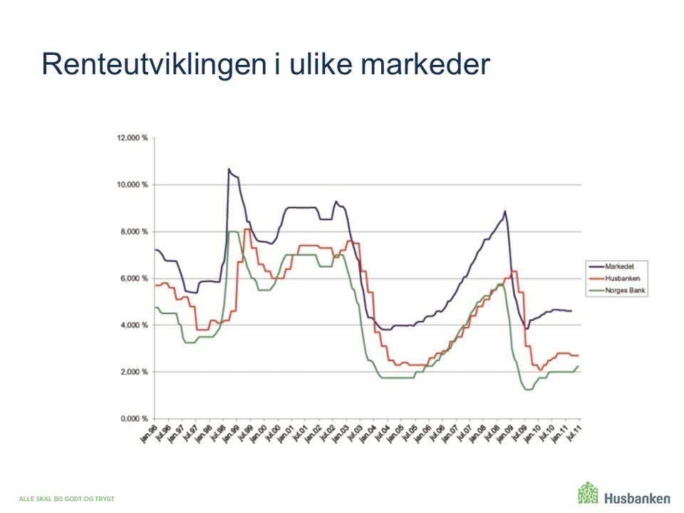 Renteutviklingen i ulike markeder