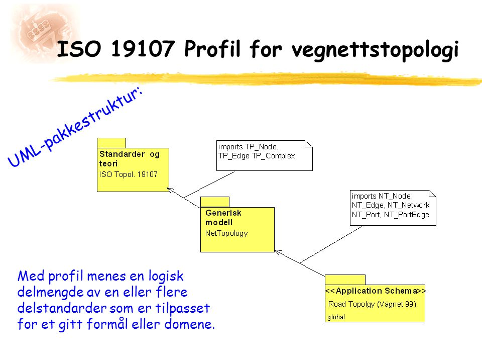 ISO 19107 Profil for vegnettstopologi