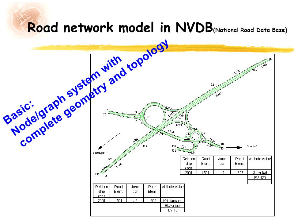Road network model in NVDB(National Road Data Base)