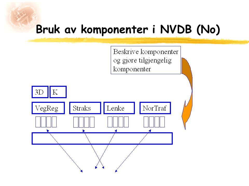 Bruk av komponenter i NVDB (No)