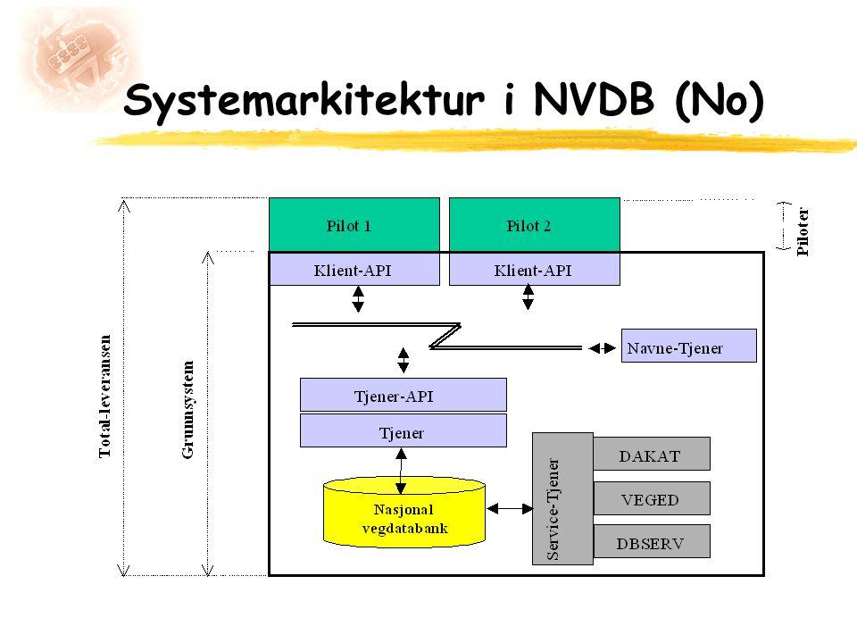Systemarkitektur i NVDB (No)