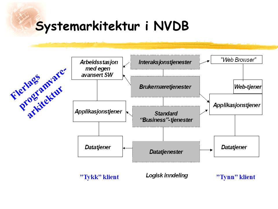 Systemarkitektur i NVDB