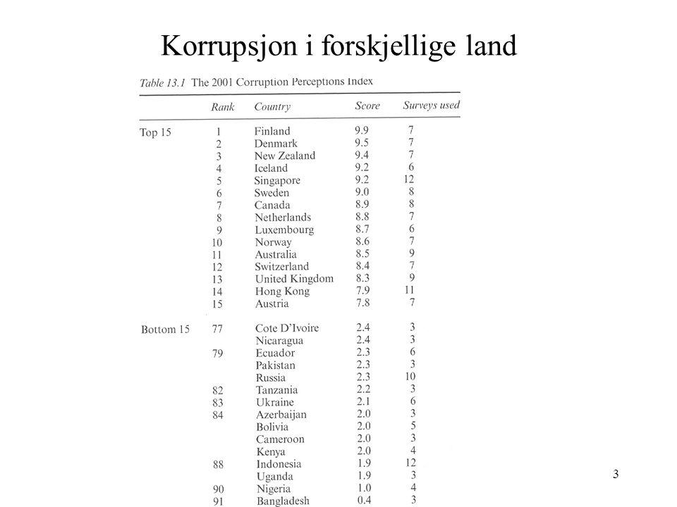 Korrupsjon i forskjellige land