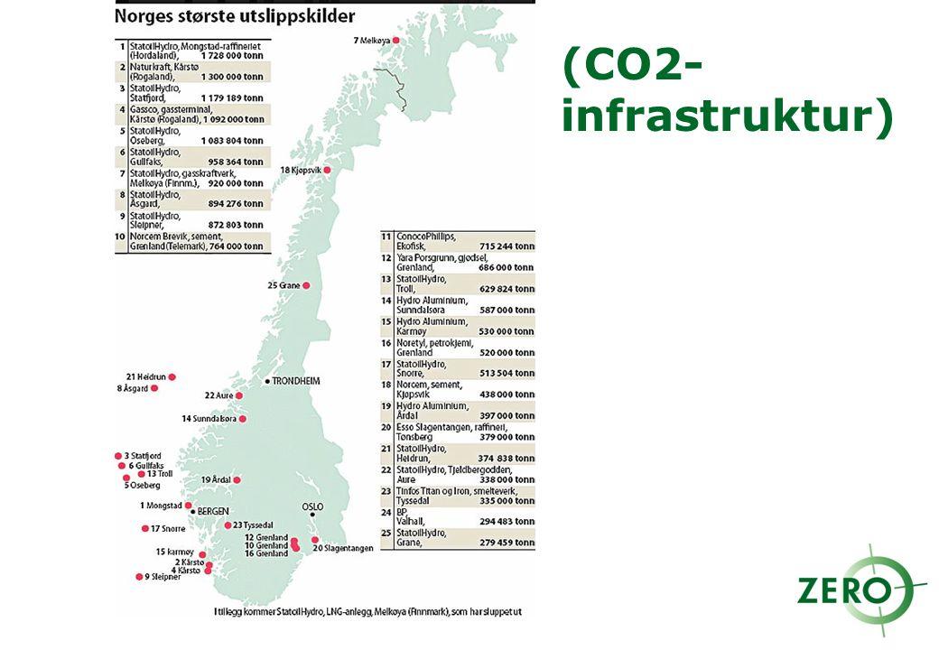 (CO2-infrastruktur)