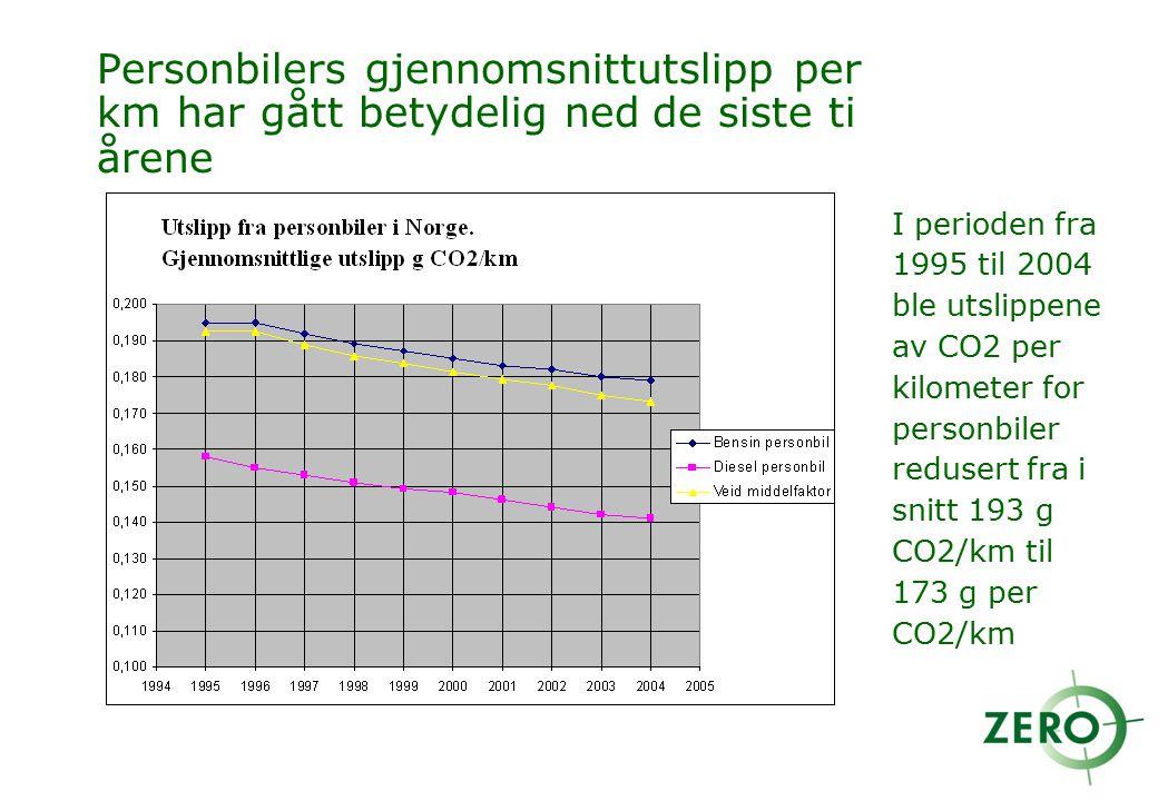 Personbilers gjennomsnittutslipp per km har gått betydelig ned de siste ti årene