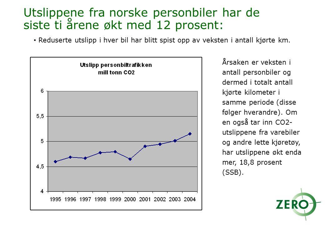 Utslippene fra norske personbiler har de siste ti årene økt med 12 prosent:
