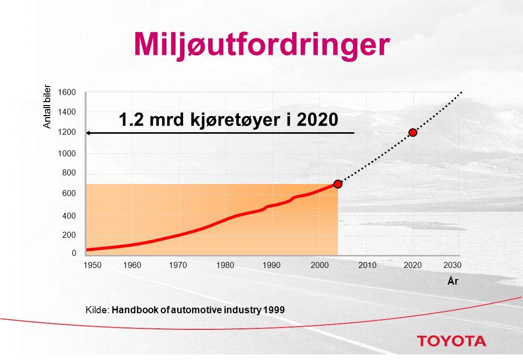 Miljøutfordringer 1.2 mrd kjøretøyer i 2020