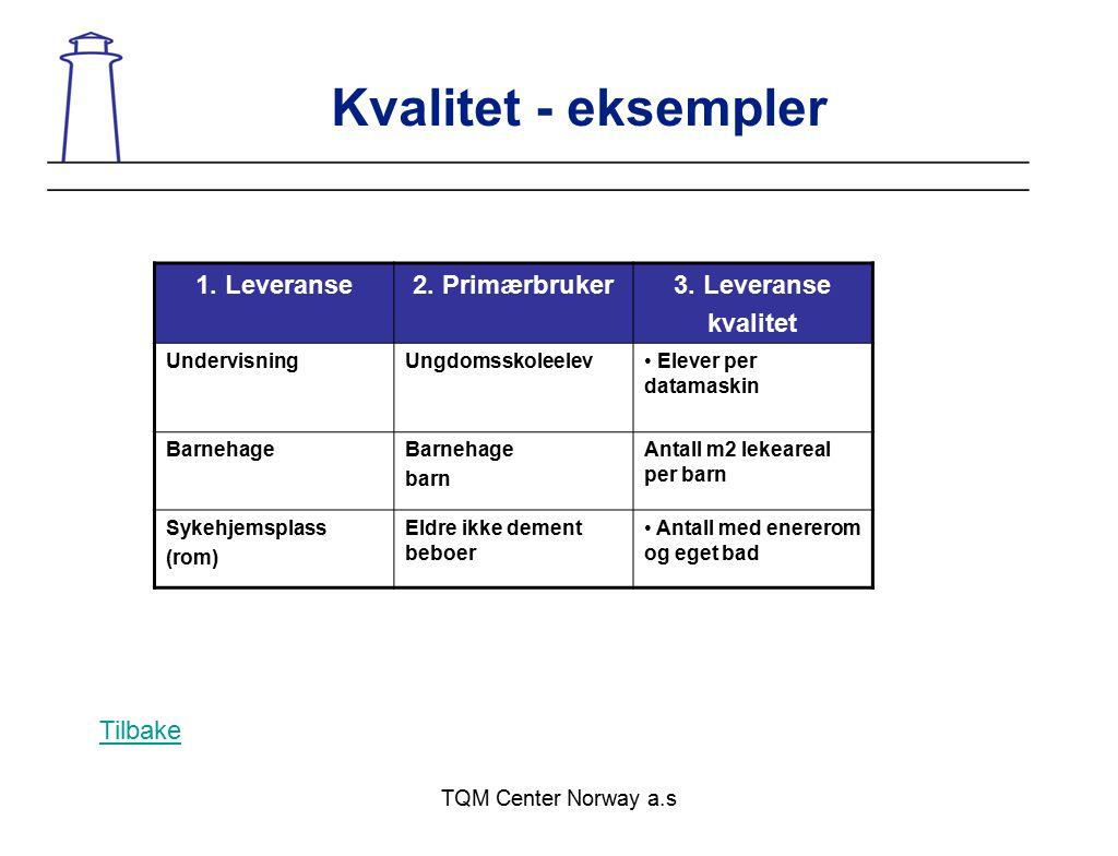 Kvalitet - eksempler 1. Leveranse 2. Primærbruker 3. Leveranse