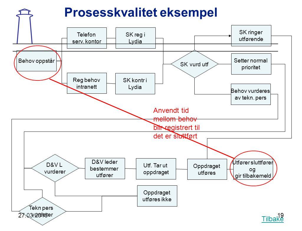 Prosesskvalitet eksempel