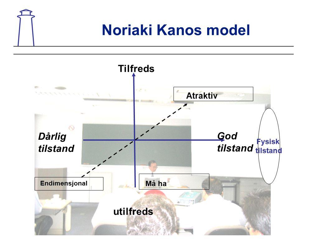 Noriaki Kanos model Tilfreds Dårlig God tilstand tilstand utilfreds