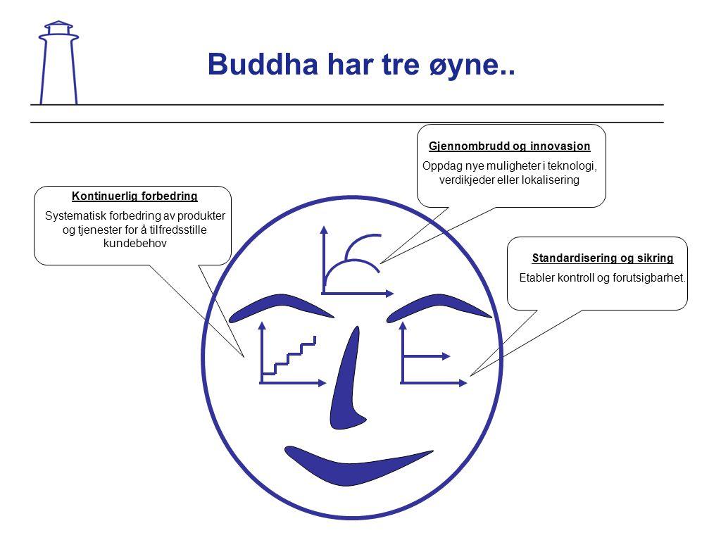 Buddha har tre øyne.. Gjennombrudd og innovasjon