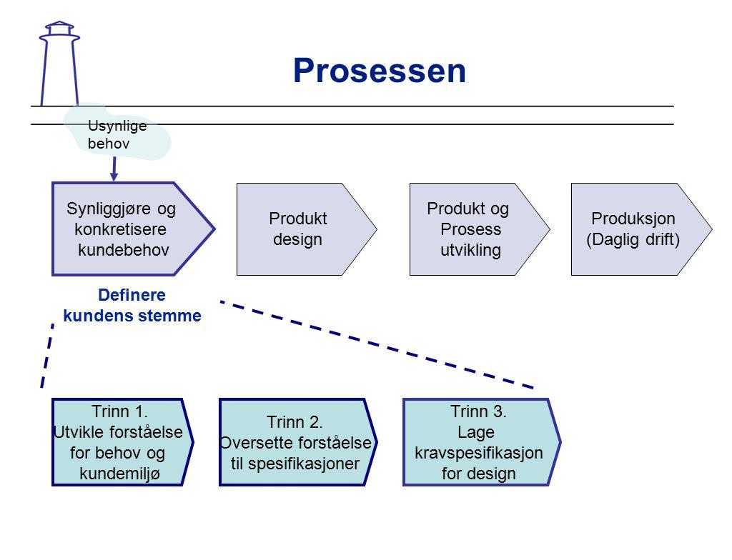 Prosessen Synliggjøre og konkretisere kundebehov Produkt design