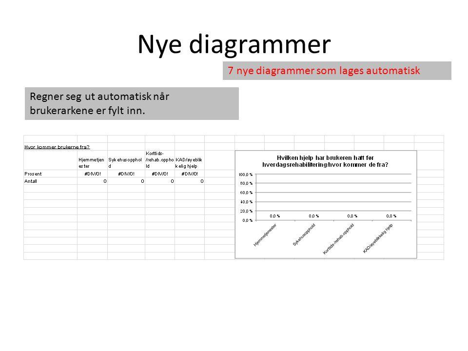 Nye diagrammer 7 nye diagrammer som lages automatisk