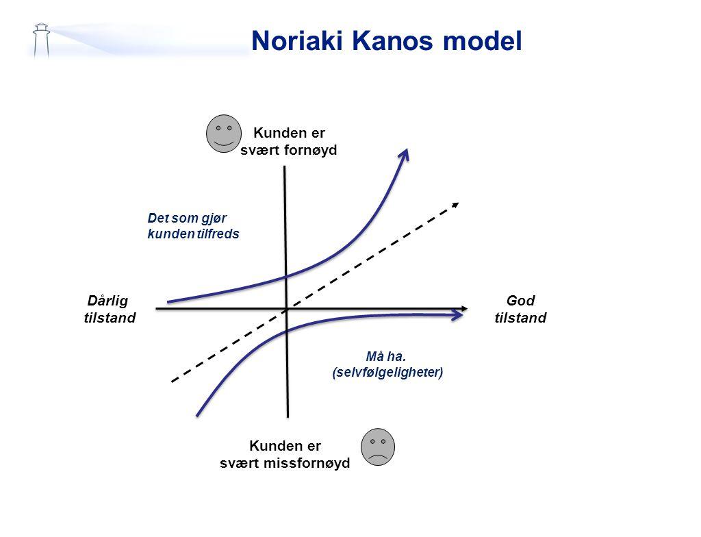 Noriaki Kanos model Kunden er svært fornøyd Dårlig tilstand God