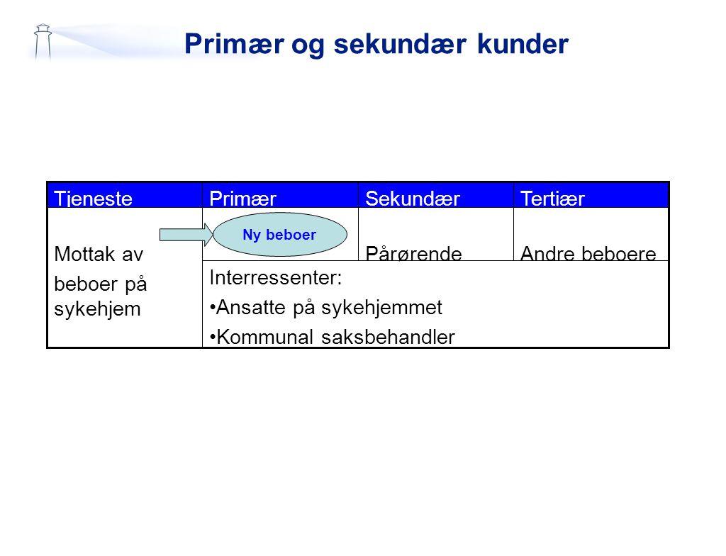 Primær og sekundær kunder