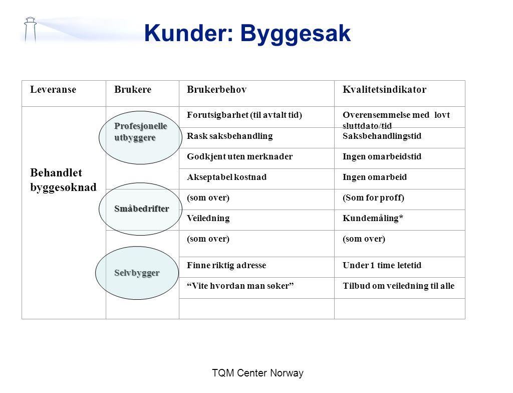 Kunder: Byggesak Behandlet byggesøknad Leveranse Brukere Brukerbehov