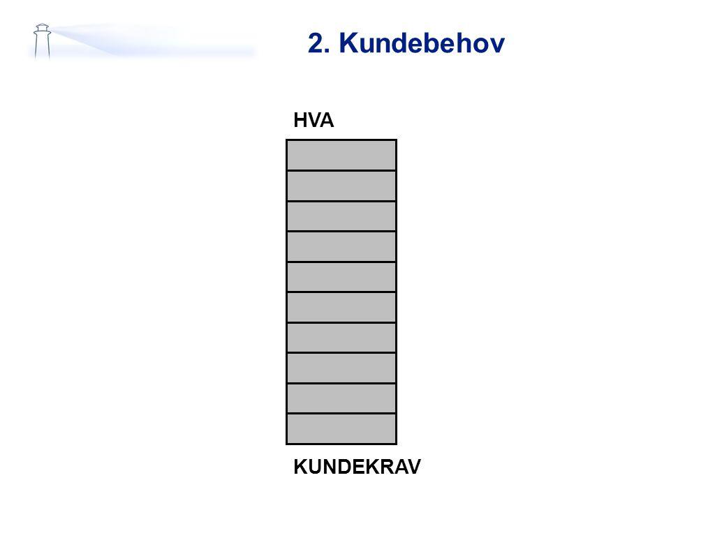 2. Kundebehov HVA KUNDEKRAV