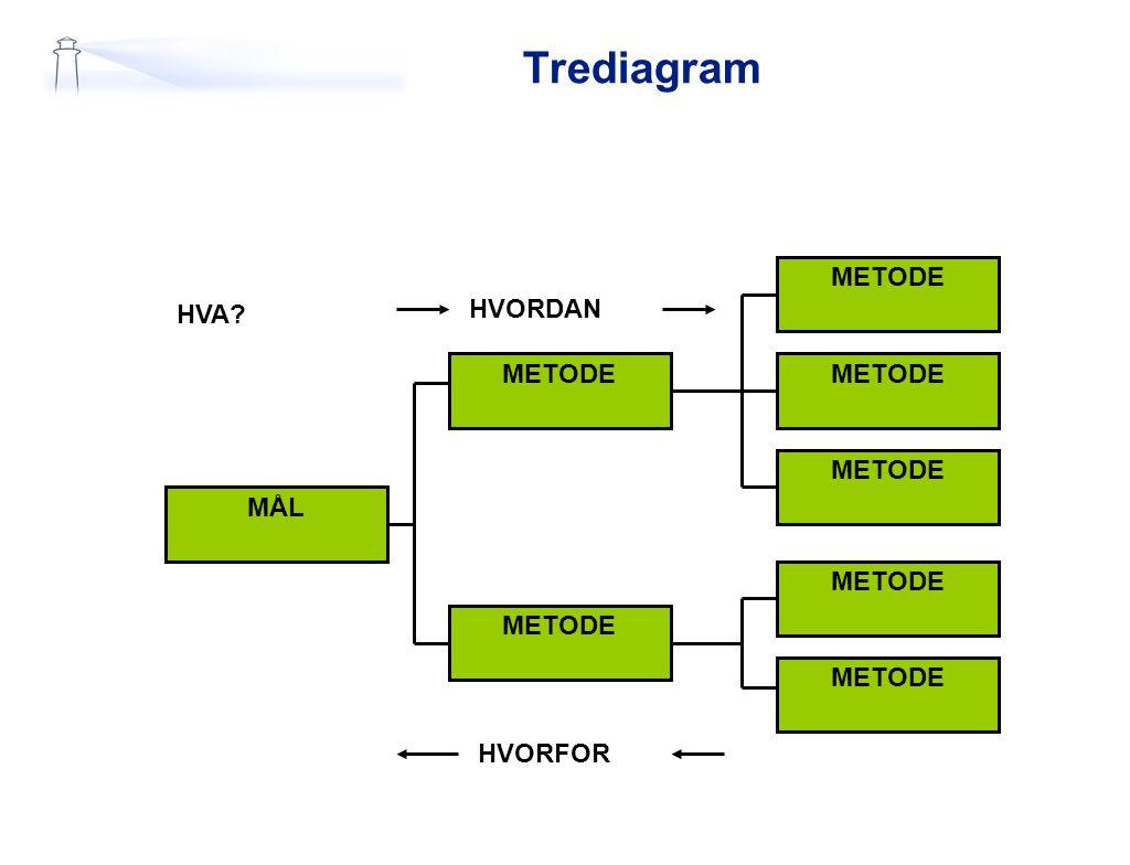 Trediagram MÅL METODE HVA HVORDAN HVORFOR
