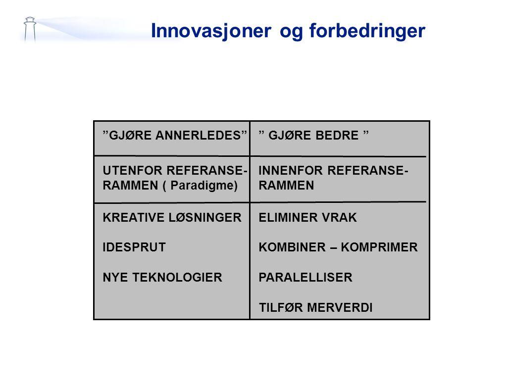 Innovasjoner og forbedringer