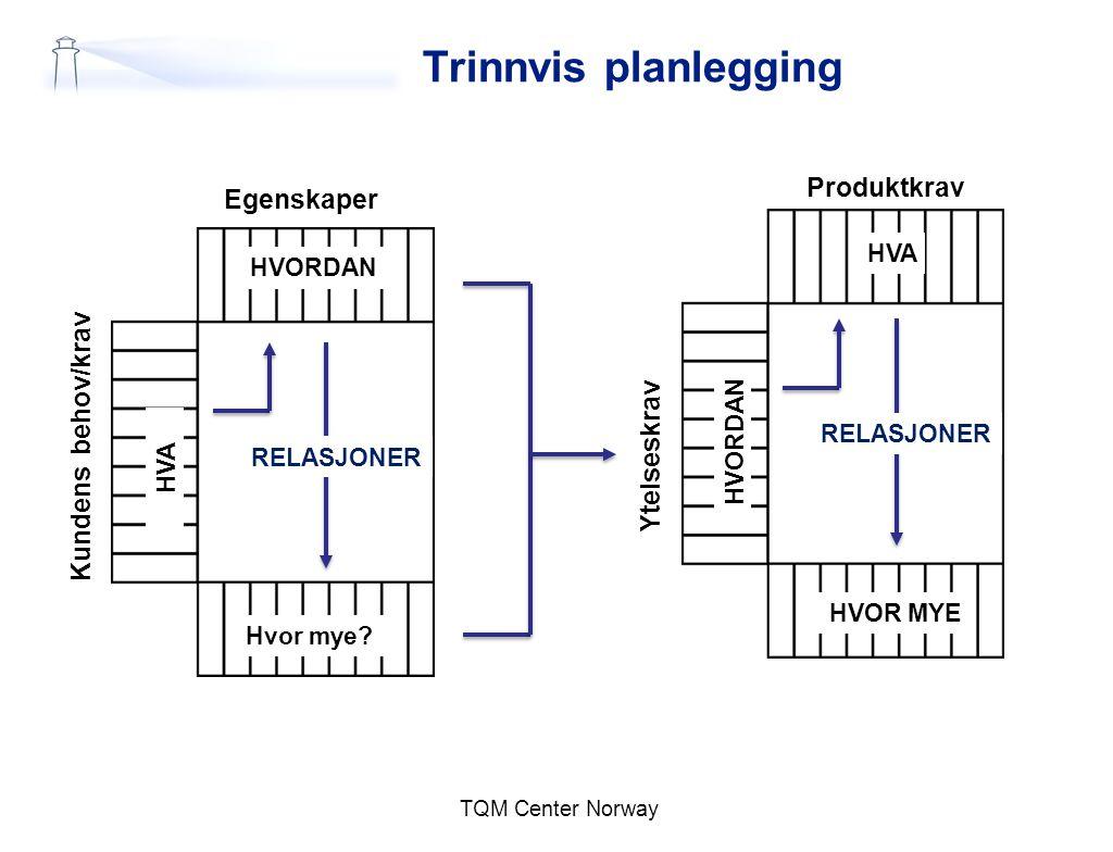 Trinnvis planlegging Produktkrav Egenskaper Kundens behov/krav
