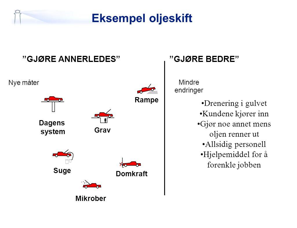 Eksempel oljeskift GJØRE ANNERLEDES GJØRE BEDRE Drenering i gulvet