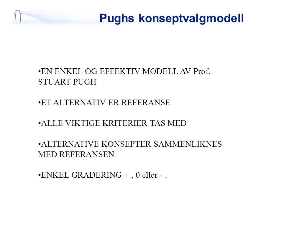 Pughs konseptvalgmodell