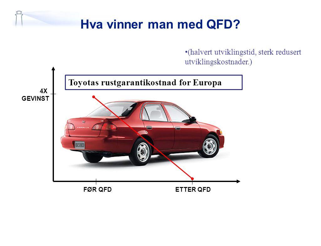 Hva vinner man med QFD Toyotas rustgarantikostnad for Europa