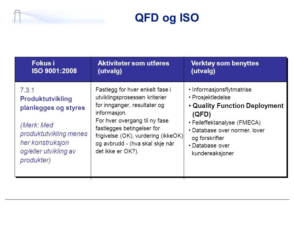 QFD og ISO Fokus i ISO 9001:2008 Aktiviteter som utføres (utvalg)