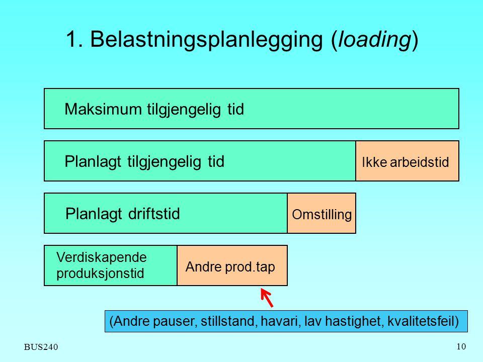 1. Belastningsplanlegging (loading)