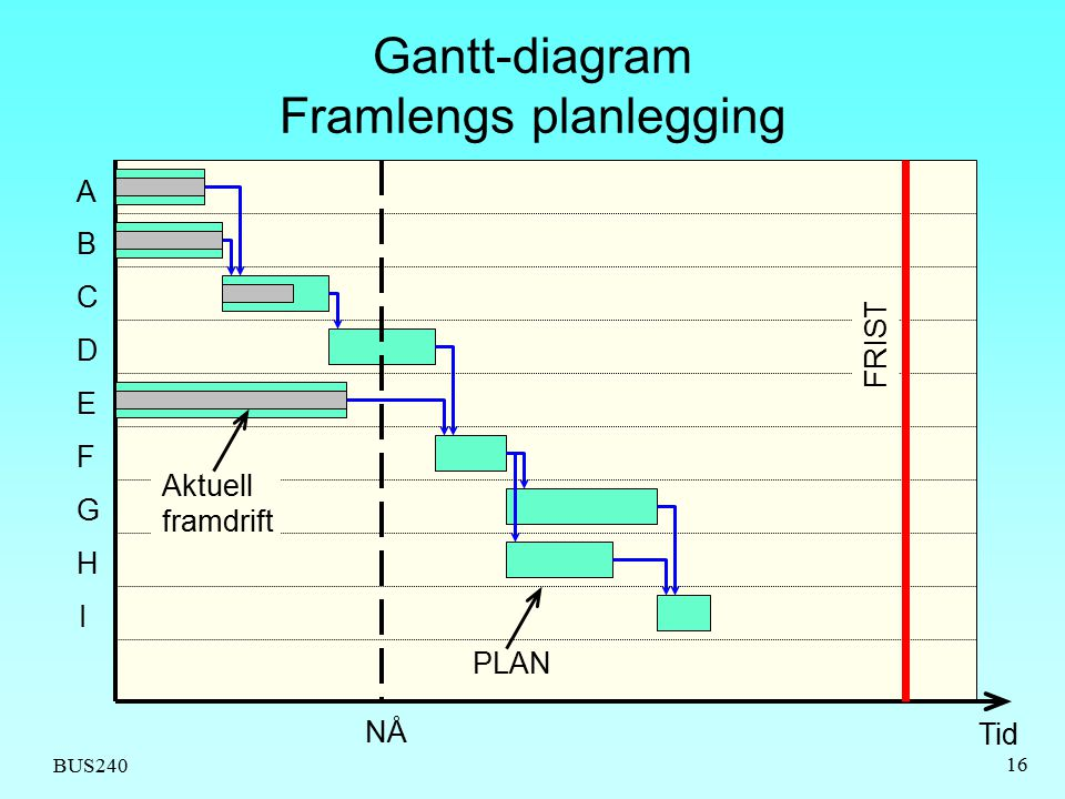 Gantt-diagram Framlengs planlegging