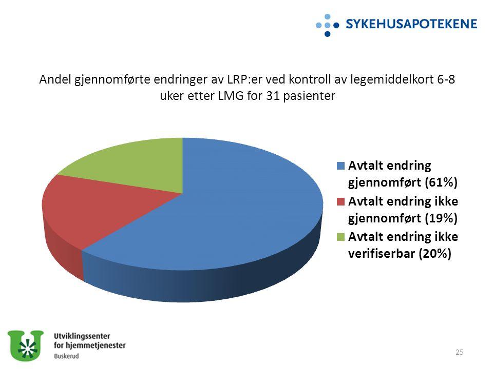 Andel gjennomførte endringer av LRP:er ved kontroll av legemiddelkort 6-8 uker etter LMG for 31 pasienter
