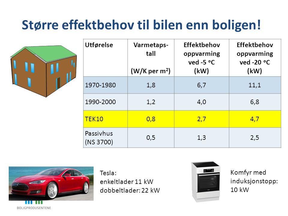 Større effektbehov til bilen enn boligen!