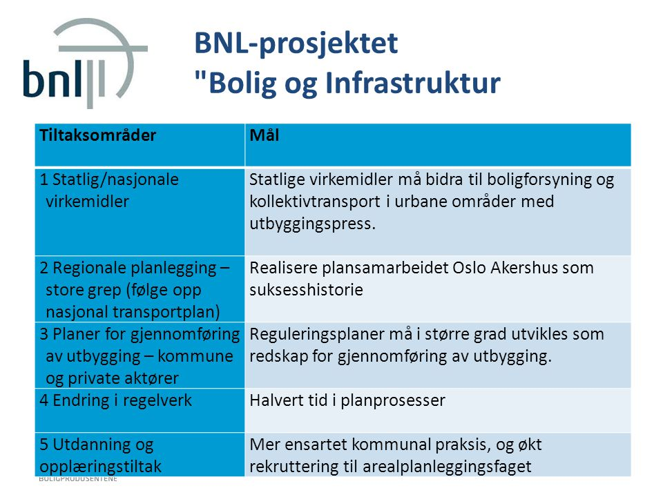 BNL-prosjektet Bolig og Infrastruktur