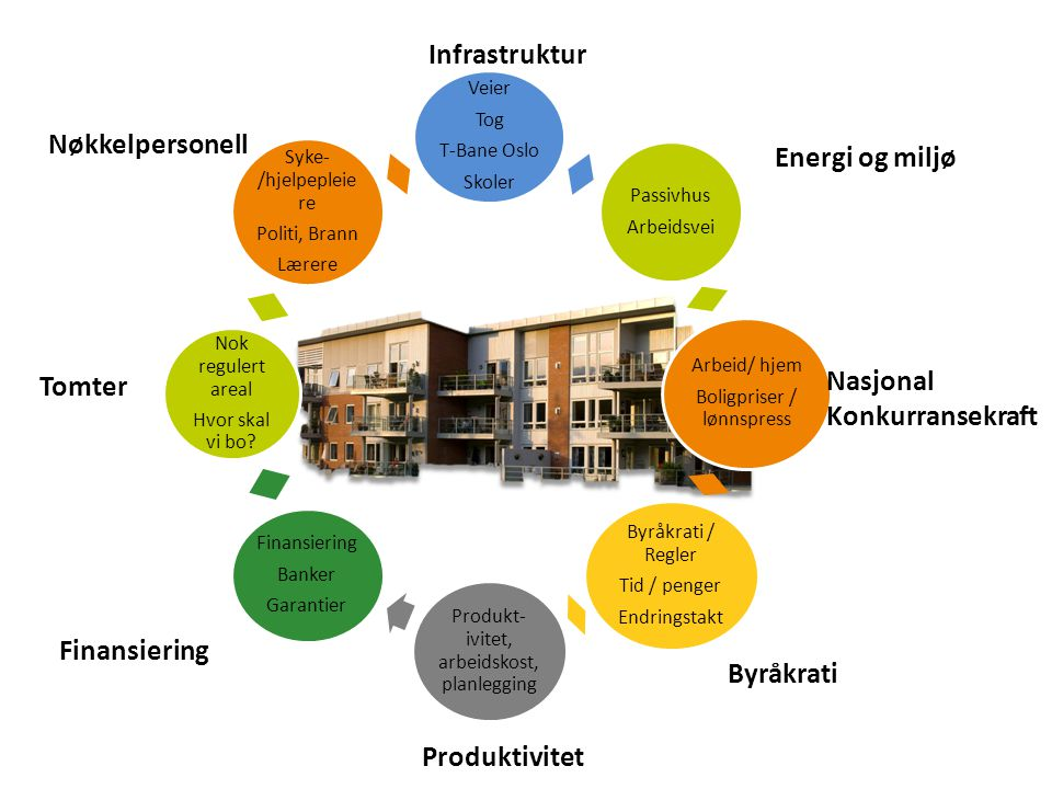 Infrastruktur Nøkkelpersonell Energi og miljø Nasjonal Tomter