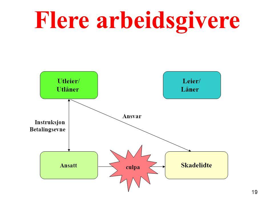 Flere arbeidsgivere Utleier/ Utlåner Leier/ Låner Skadelidte Ansvar