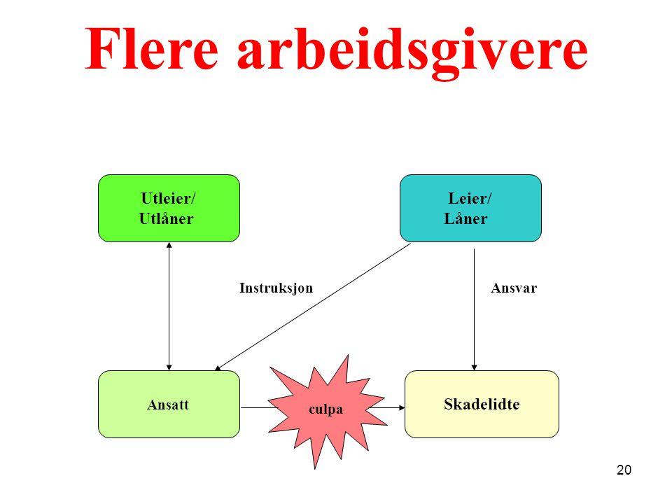 Flere arbeidsgivere Utleier/ Utlåner Leier/ Låner Skadelidte