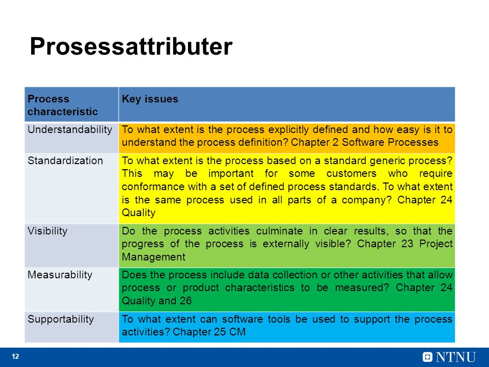 Prosessattributer Process characteristic Key issues Understandability