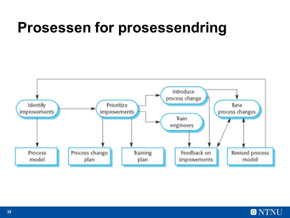 Prosessen for prosessendring