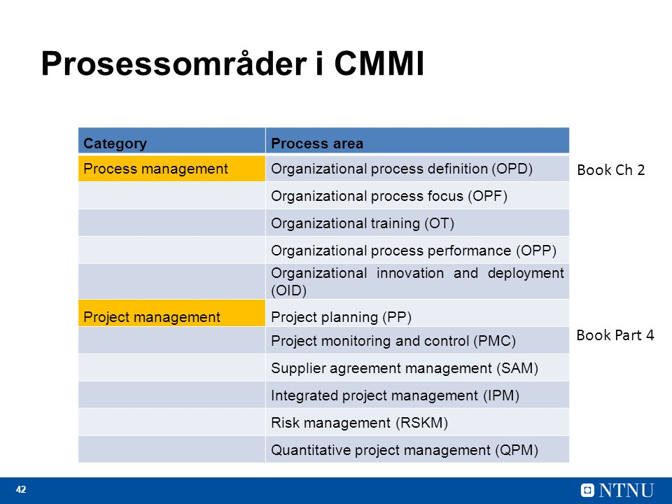 Prosessområder i CMMI Book Ch 2 Book Part 4 Category Process area