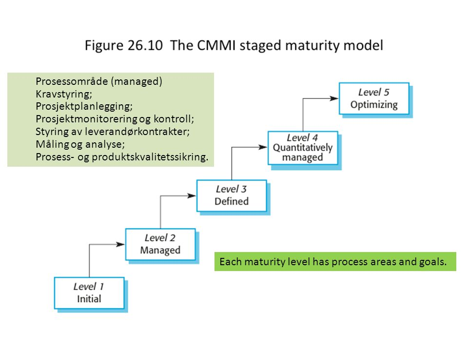 The CMMI staged maturity model