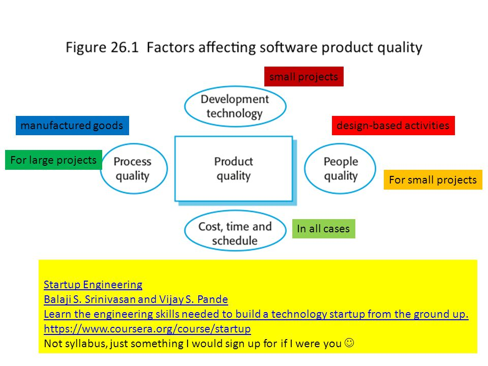 Factors affecting software product quality