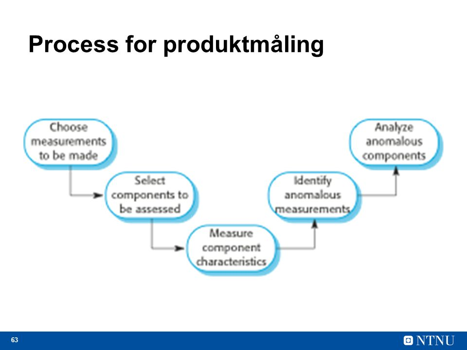 Process for produktmåling
