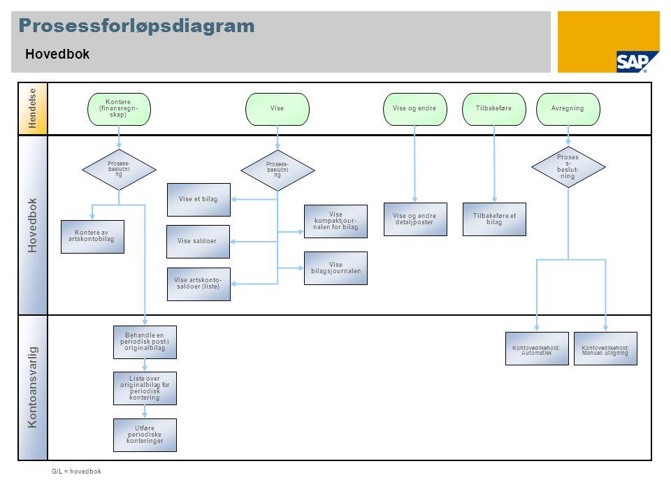 Prosessforløpsdiagram