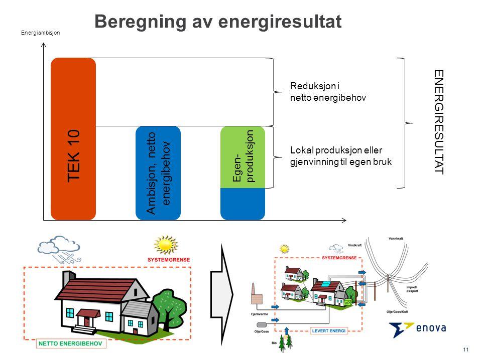 Ambisjon, netto energibehov